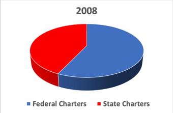 2008 Fed v State