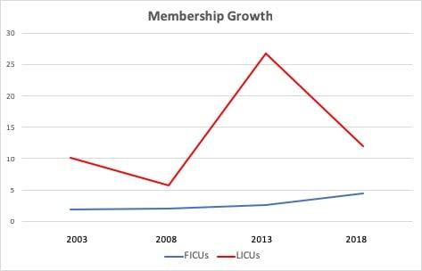 CUCollab LICU mem growth 4-3-19