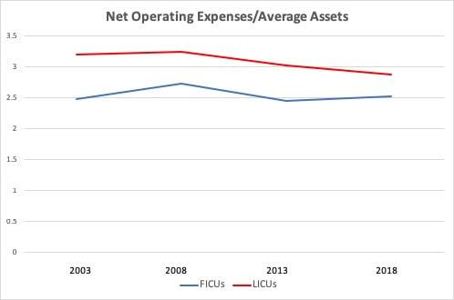 CUCollab Net Op Exp-Avg Assets 4-3-19