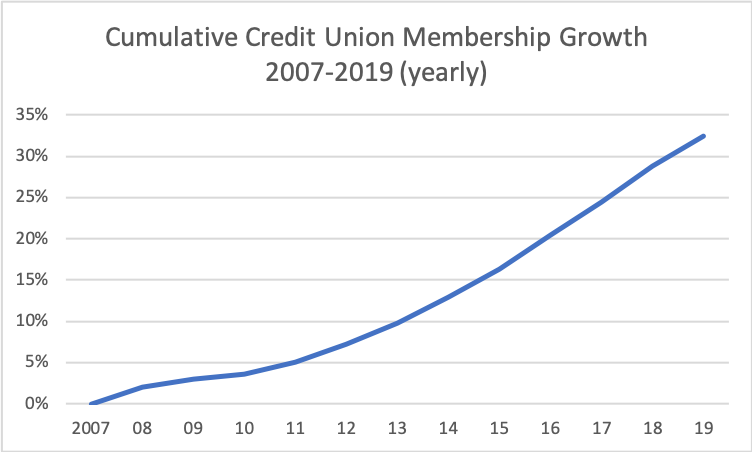 Credit Union Membership Growth