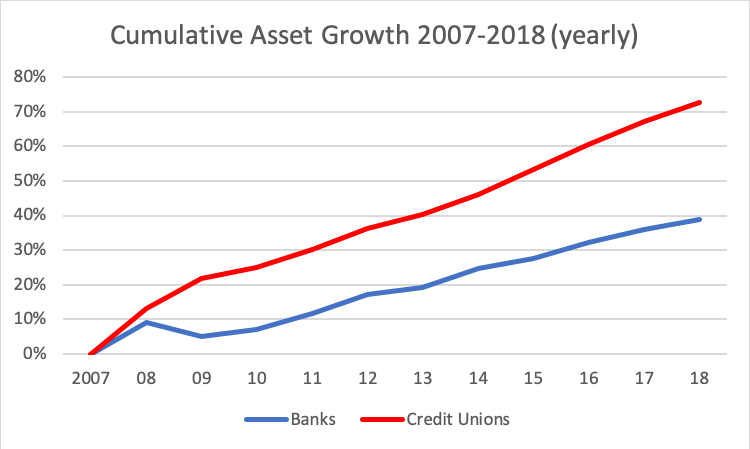 Cumulative Asset Growth Chart