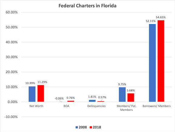 Federal Credit Unions in Florida-1