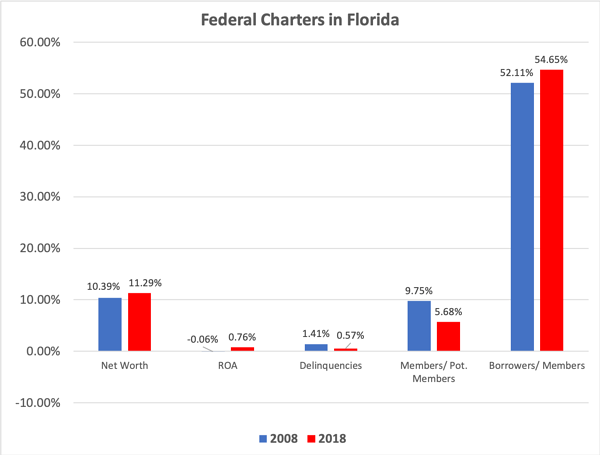 Federal Credit Unions in Florida