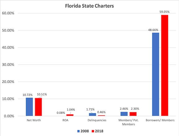 Fla State Credit Unions-1
