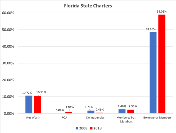 Fla State Credit Unions