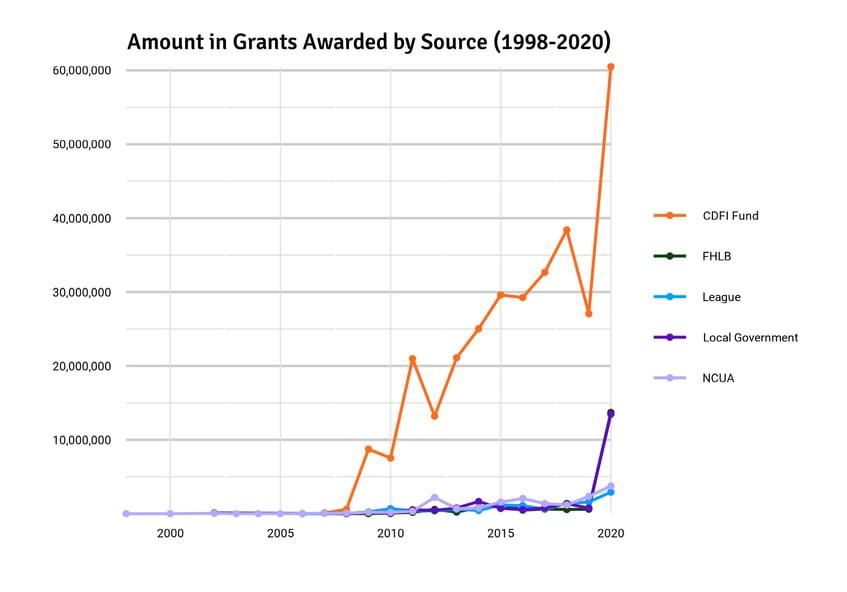 amount_grants_type_line