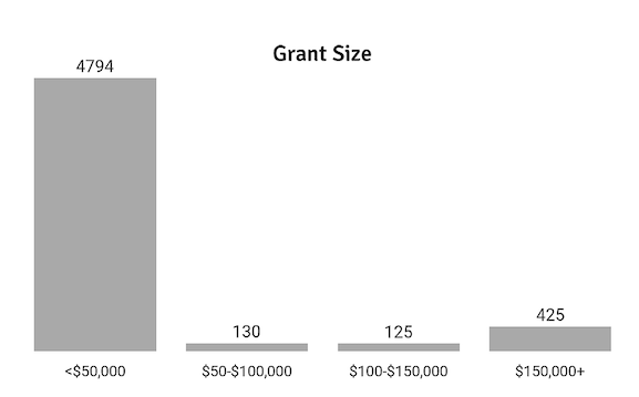 grant_size_hist_mod-1