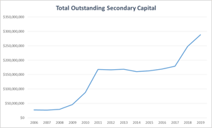 Total Outstanding Secondary Capital Chart