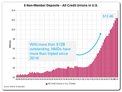 Nonmember deposits at credit unions