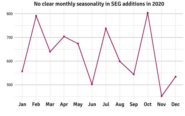 seg_seasonality_months2020