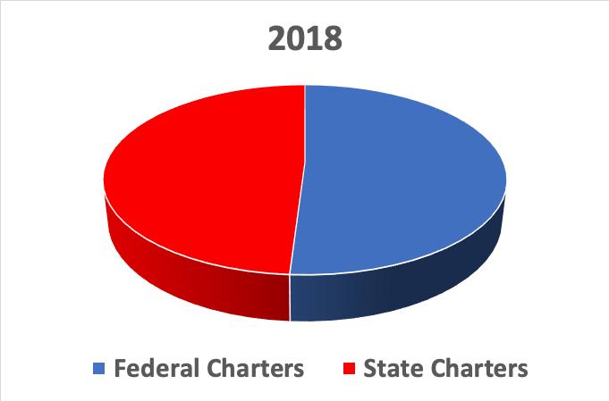 2018 Fed v State