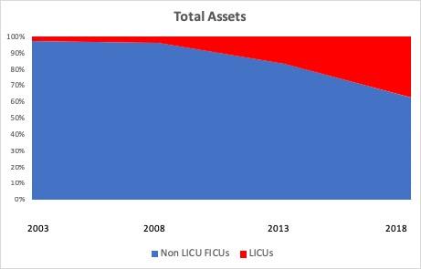 CUCollab LICU Total Assets 4-3-19