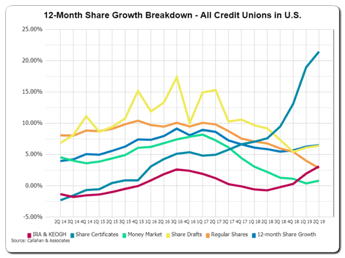 12 Month Share Growth Breakdown